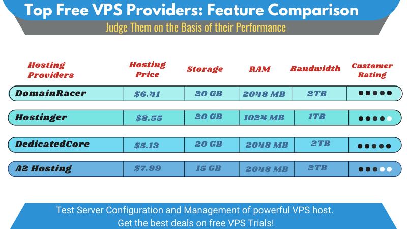 best vps hosting free trials