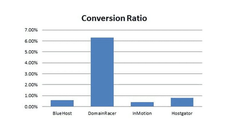 conversation ratio cheap reseller hosting india